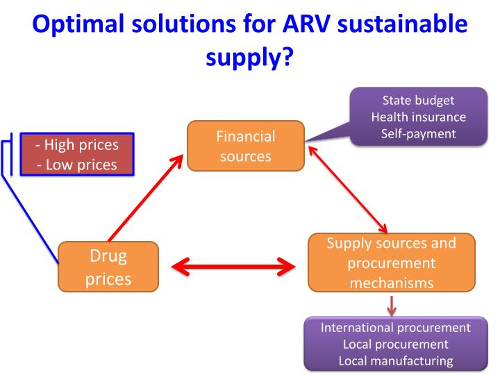 Optimal solutions for ARV sustainable supply?
