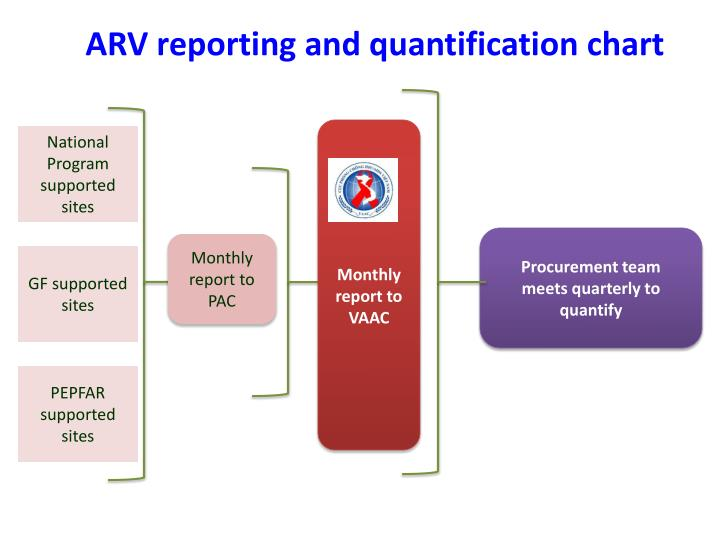 ARV reporting and quantification chart