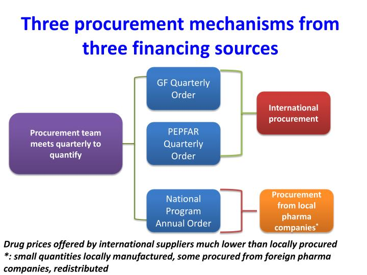 Three procurement mechanisms from three financing sources