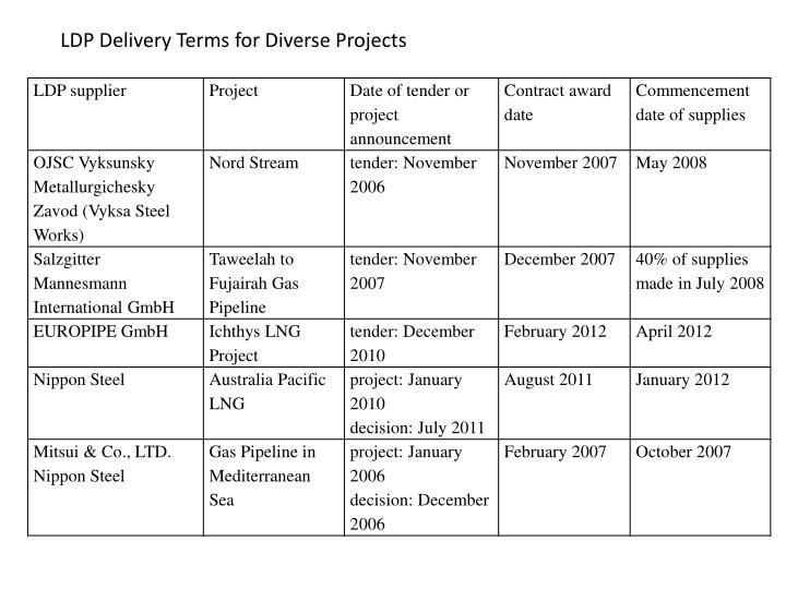 LDP Delivery Terms for Diverse Projects