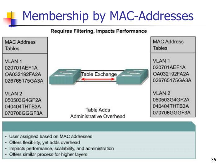 Membership by MAC-Addresses