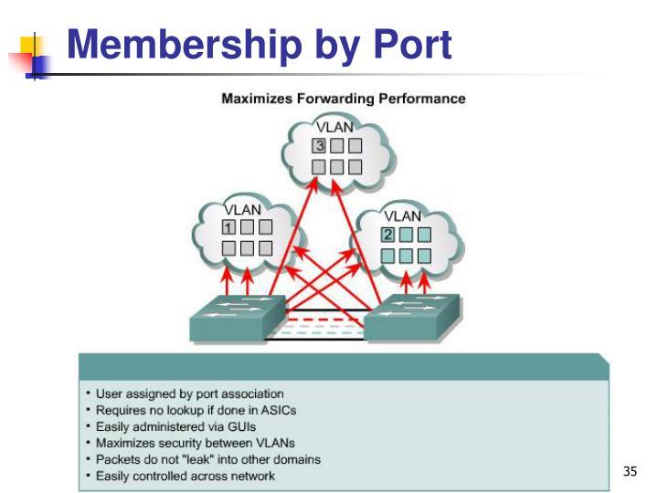 Membership by Port