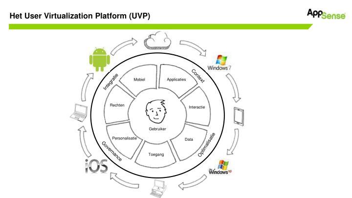Het User Virtualization Platform (UVP)
