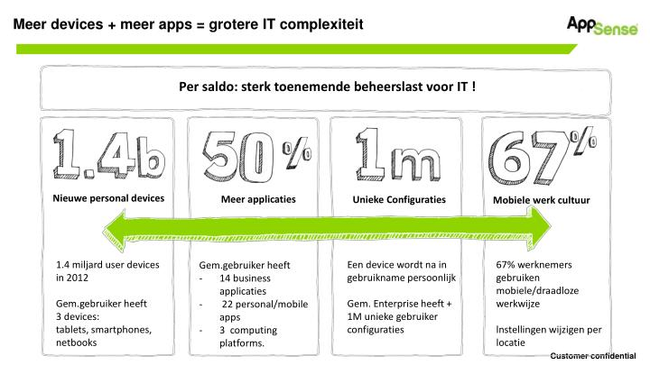 Meer devices + meer apps = grotere IT complexiteit
