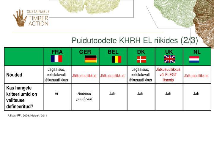 Puidutoodete KHRH EL riikides