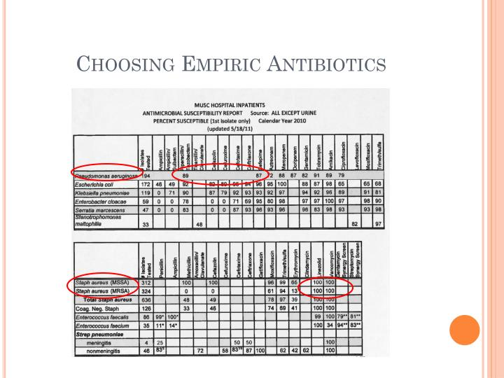 Choosing Empiric Antibiotics