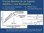 curvas maestra de un ligante asf ltico y sus par metros