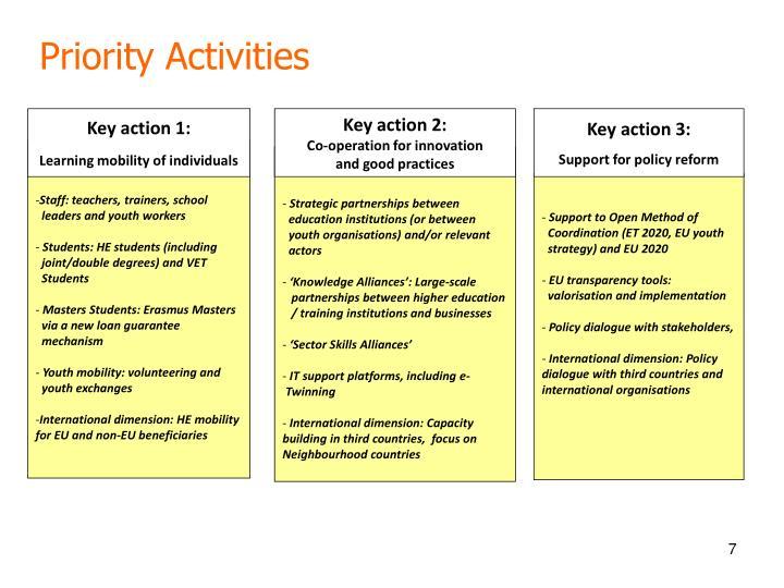 Priority Activities
