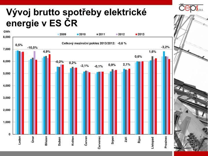 Vývoj brutto spotřeby elektrické energie v ES ČR