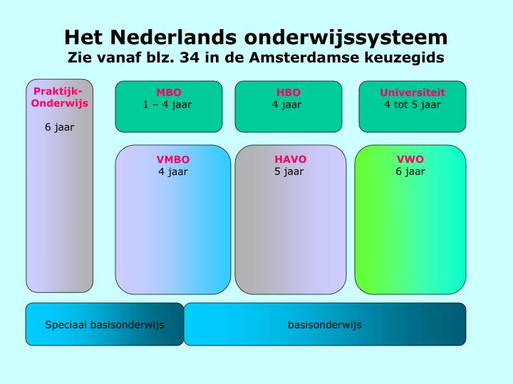Het Nederlands onderwijssysteem