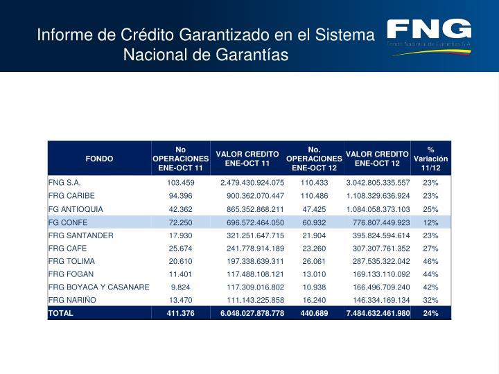 Informe de Crédito Garantizado en el Sistema Nacional de Garantías