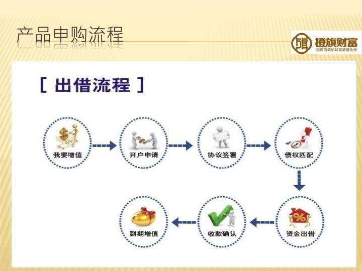 产品申购流程