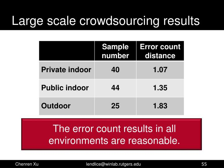 Large scale crowdsourcing results