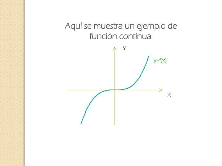 Aquí se muestra un ejemplo de función continua