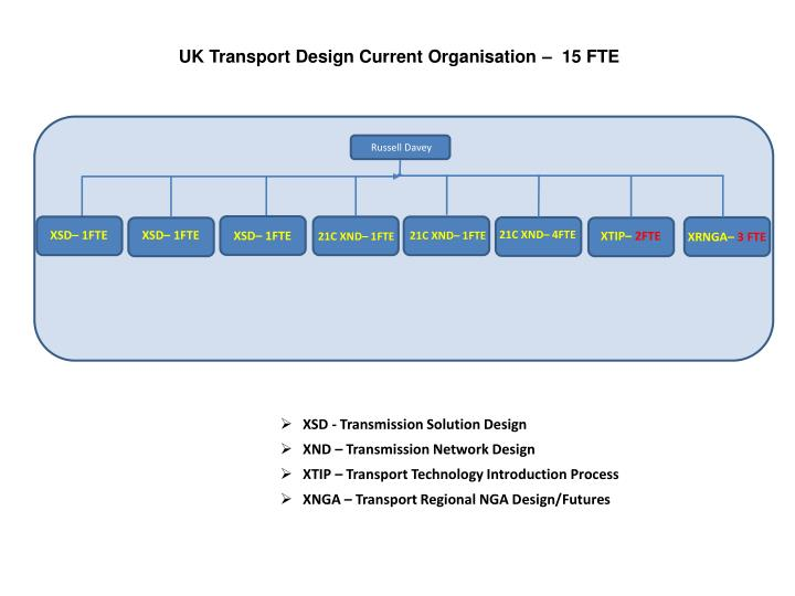 UK Transport Design Current Organisation –  15 FTE