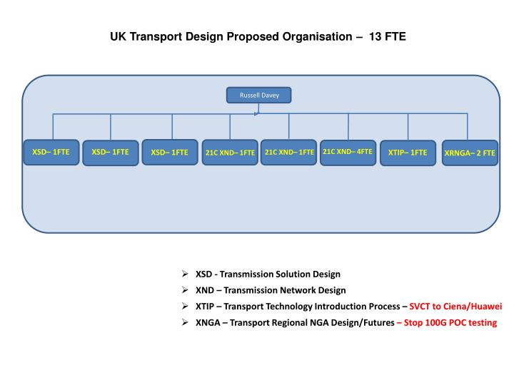 UK Transport Design Proposed Organisation –  13 FTE