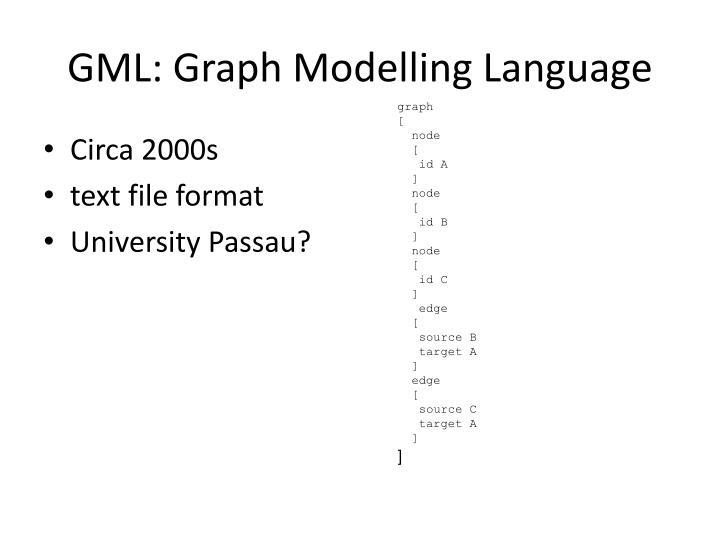 GML: Graph