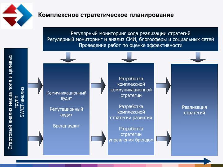 Комплексное стратегическое планирование