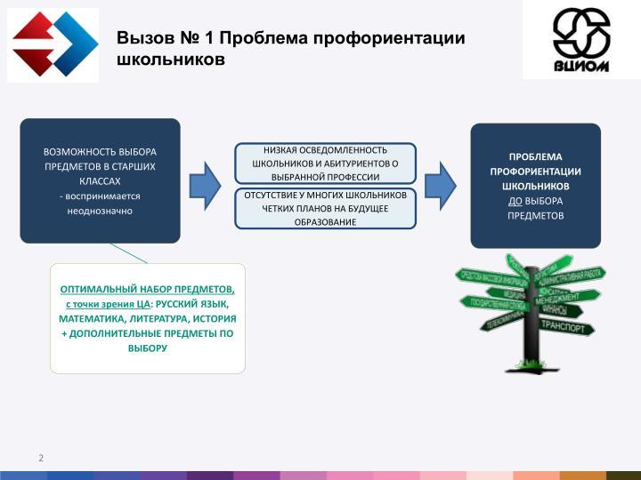 Вызов № 1 Проблема профориентации школьников