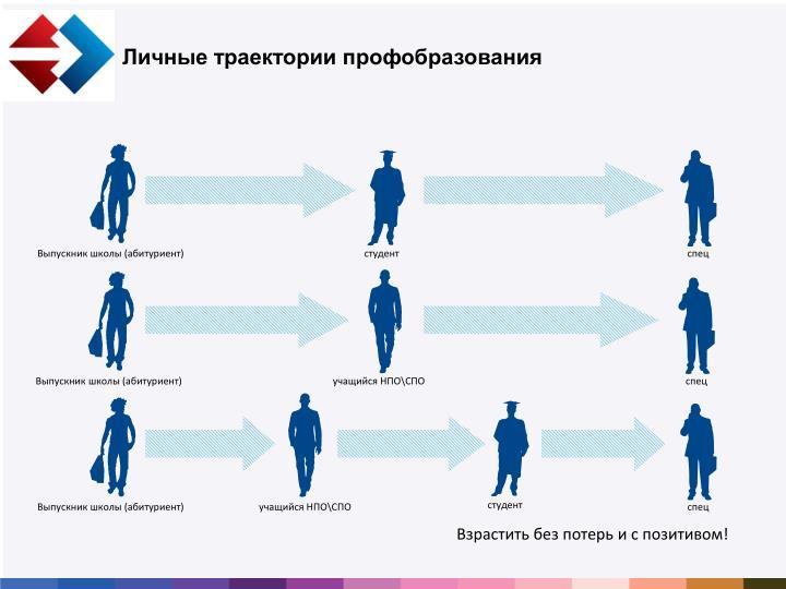 Личные траектории профобразования