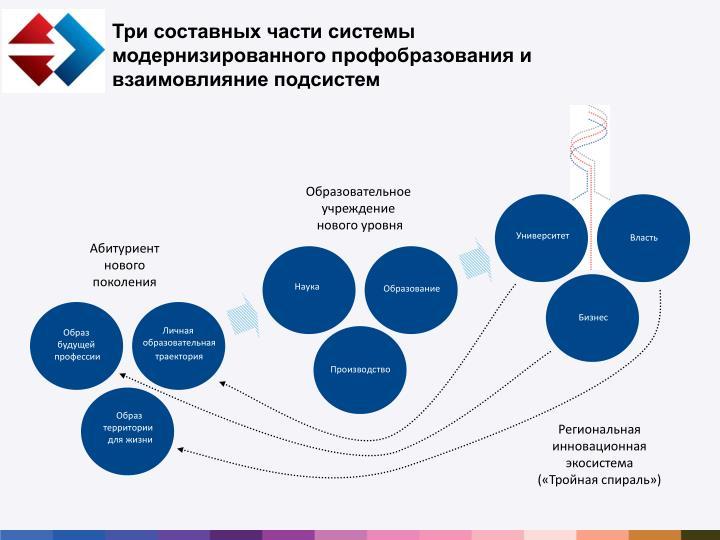 Три составных части системы модернизированного профобразования и взаимовлияние подсистем