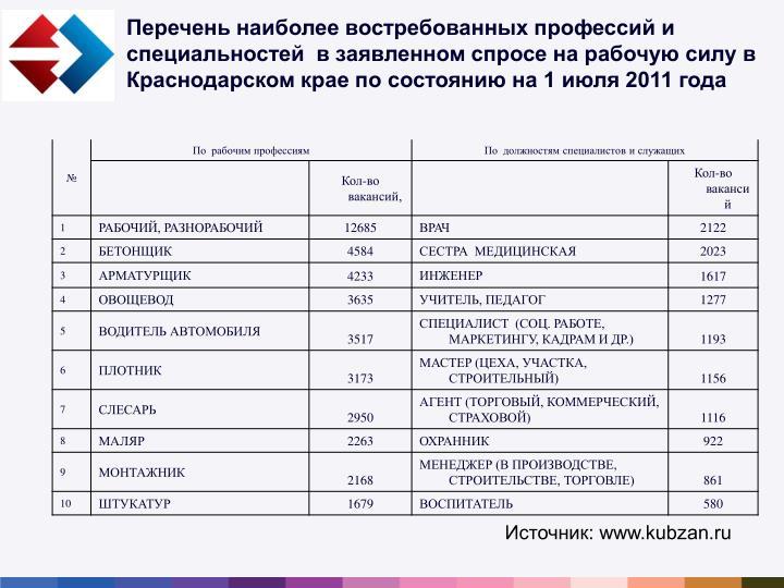 Перечень наиболее востребованных профессий и специальностей  в заявленном спросе на рабочую силу в Краснодарском крае по состоянию на 1 июля 2011 года