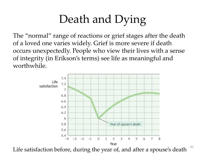 Death and Dying