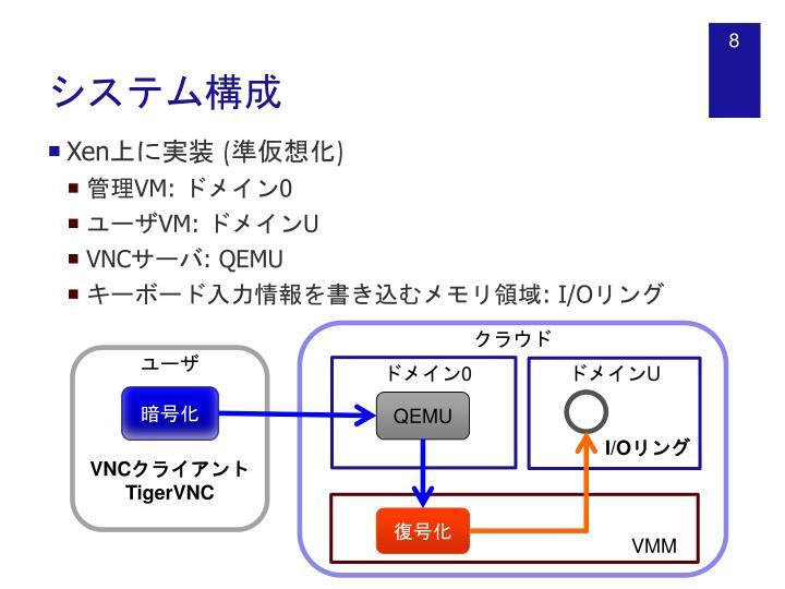 システム構成