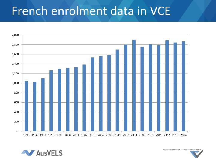 French enrolment data in VCE