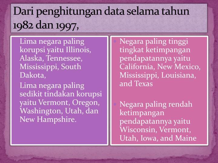 Dari penghitungan data selama tahun 1982 dan 1997,