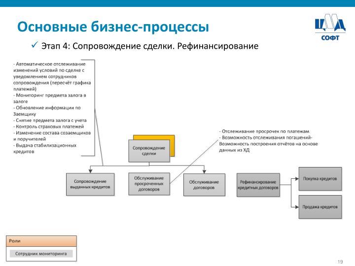 Основные бизнес-процессы