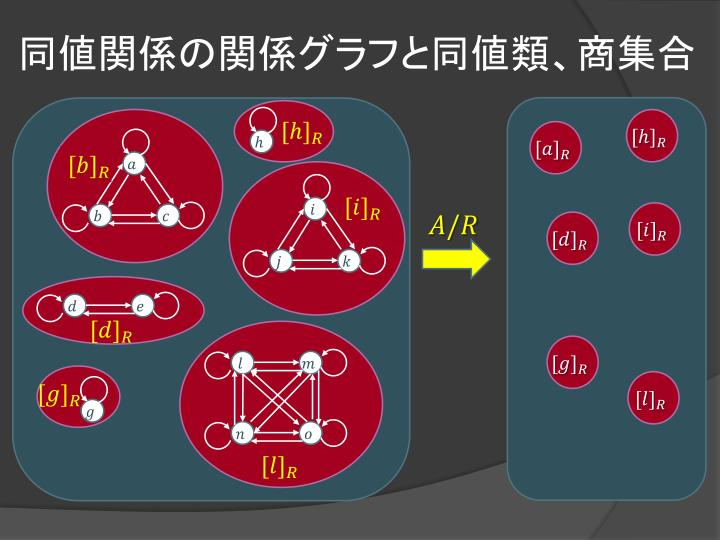 同値関係の関係グラフと同値類、商集合
