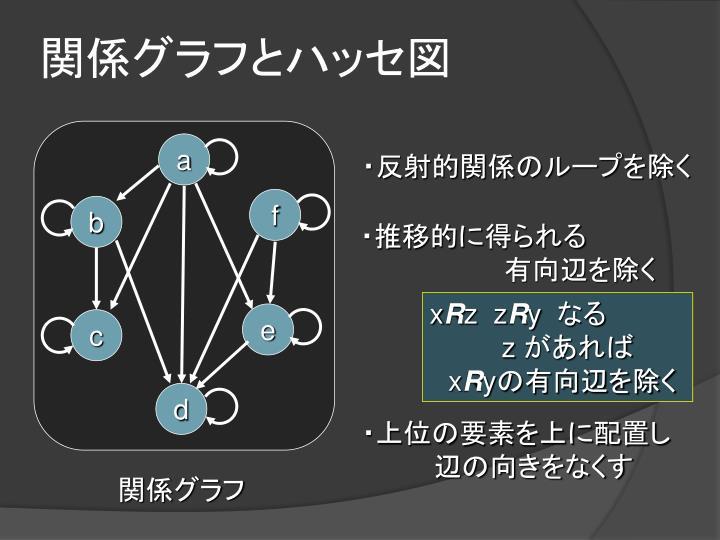 関係グラフとハッセ図