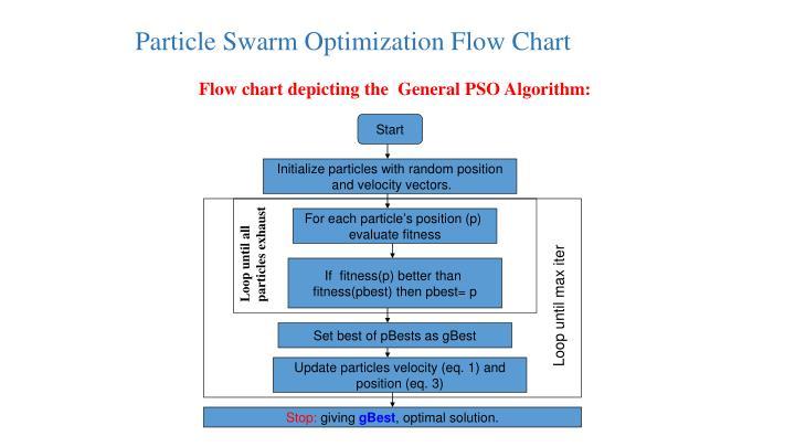 Particle Swarm Optimization Flow Chart