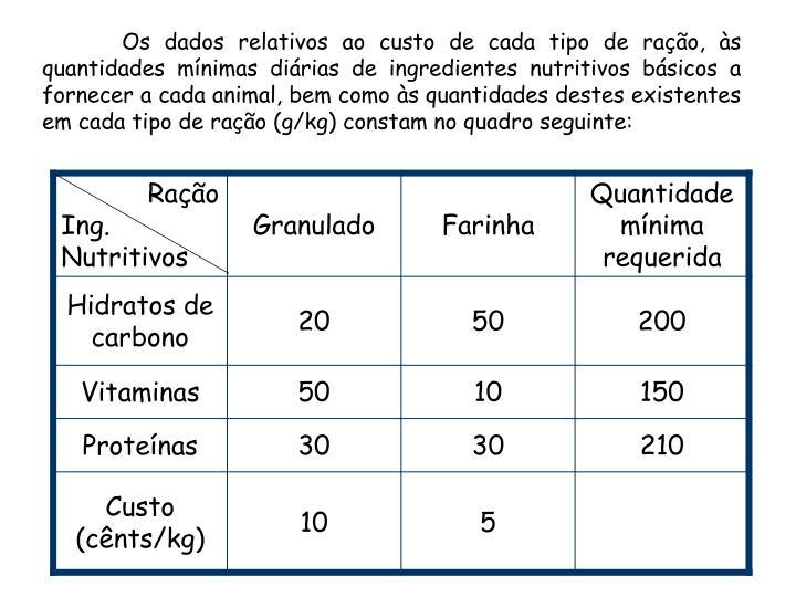 Os dados relativos ao custo de cada tipo de ração, às quantidades mínimas diárias de ingredientes nutritivos básicos a fornecer a cada animal, bem como às quantidades destes existentes em