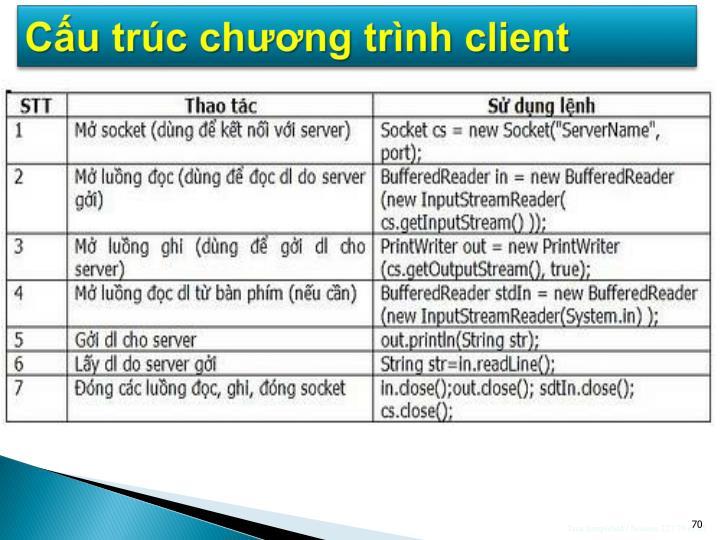Cấu trúc chương trình client