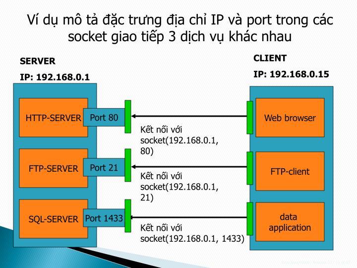 Ví dụ mô tả đặc trưng địa chỉ IP và port trong các socket giao tiếp 3 dịch vụ khác nhau