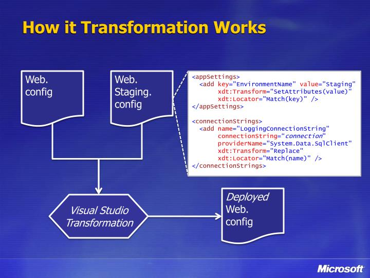 How it Transformation Works