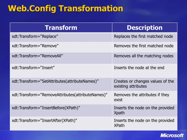 Web.Config Transformation