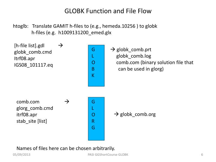 GLOBK Function and File Flow