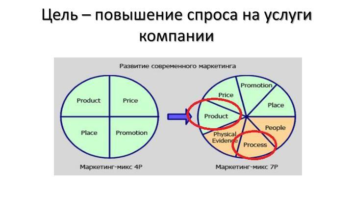 Цель – повышение спроса на услуги компании