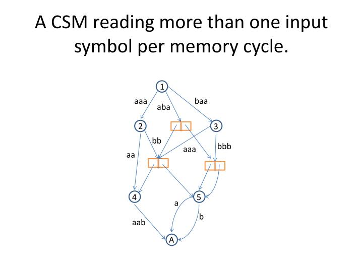 A CSM reading more than one input symbol per memory cycle.
