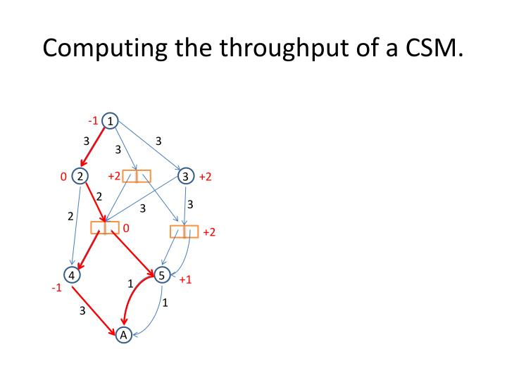 Computing the throughput of a CSM.