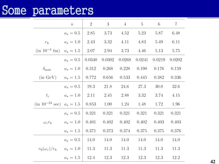 Some parameters