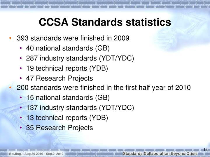 CCSA Standards statistics