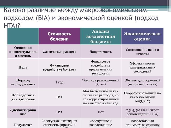 Каково различие между макроэкономическим подходом (BIA) и экономической оценкой (подход HTA)?