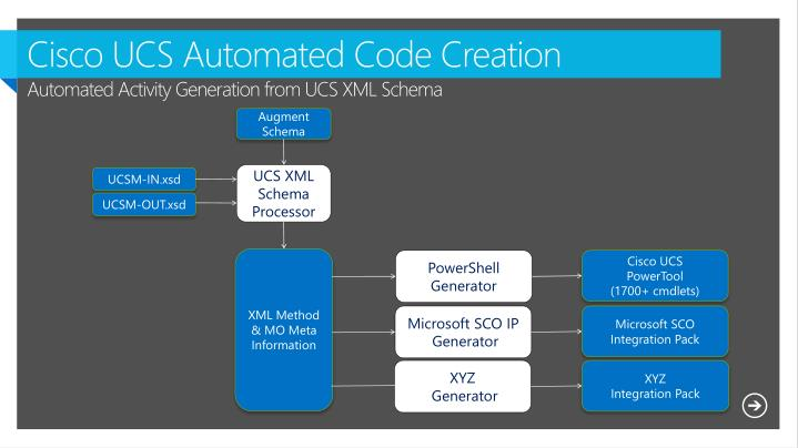 Cisco UCS Automated Code