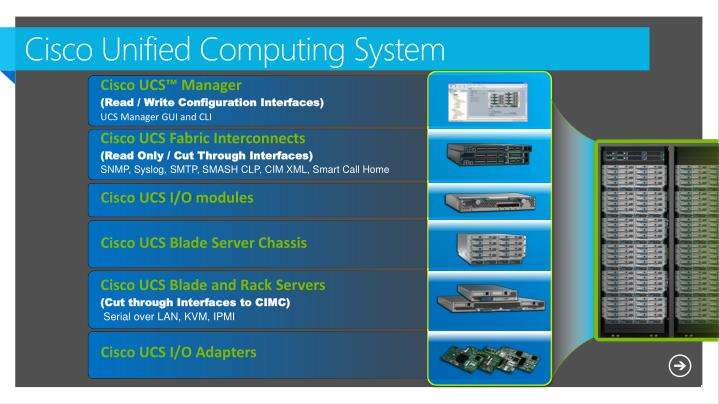 Cisco Unified Computing System