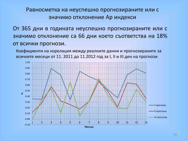 Равносметка на неуспешно прогнозираните или с значимо отклонение Ар индекси