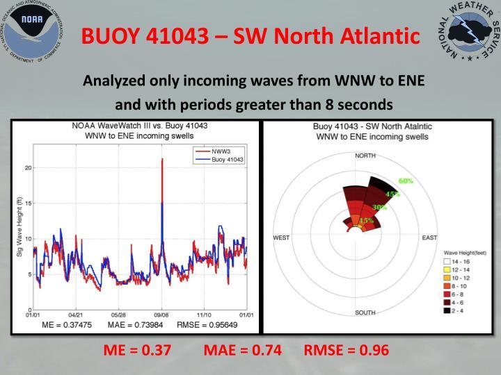 BUOY 41043 – SW North Atlantic